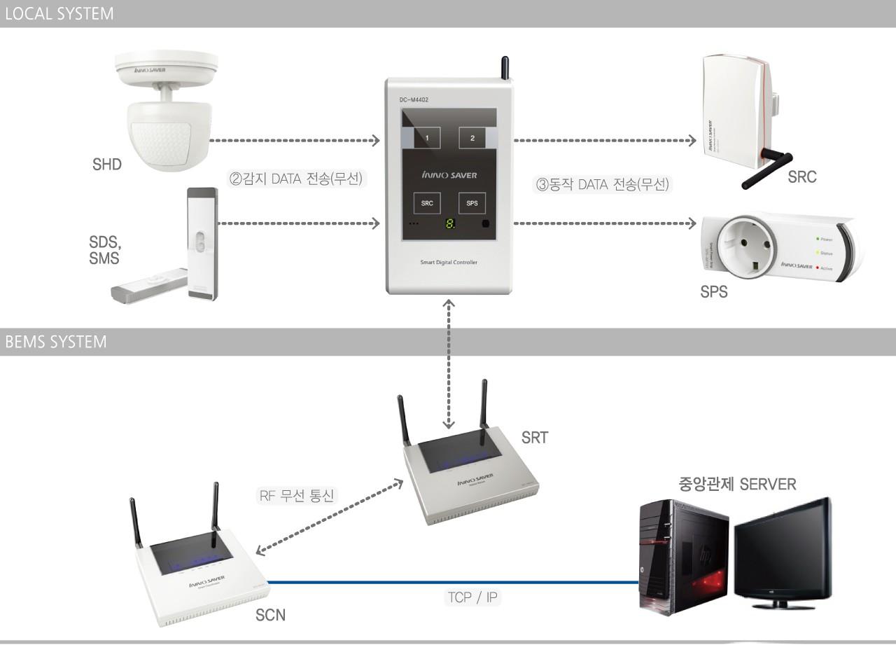 Conus System Configuration Diagram Wireless Router Network